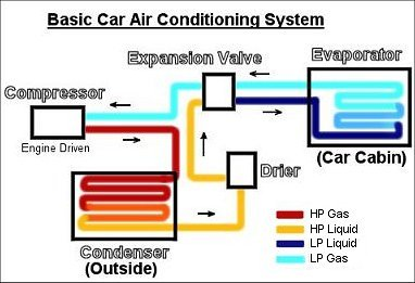 how car air conditioner works. when do you need air conditioning maintenance, repair or re-gassing? how car conditioner works